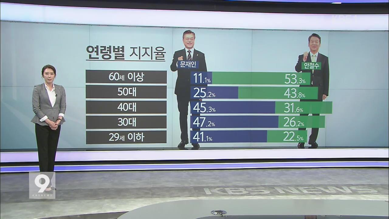 [여론조사] ② 중도보수·영호남 표심 어디로?