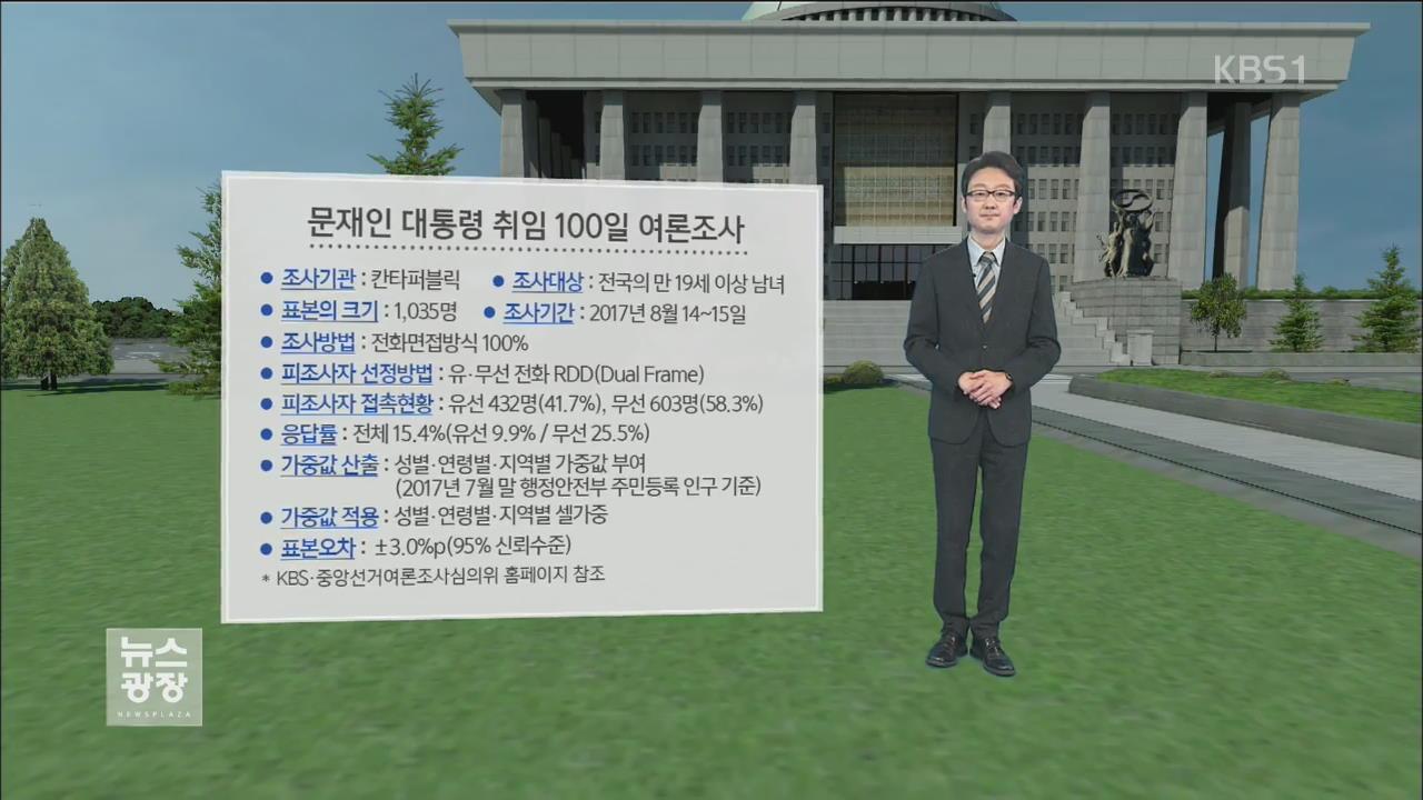 文 대통령 지지도 '81.6%'…정책 여론 '긍정.. 관련 사진