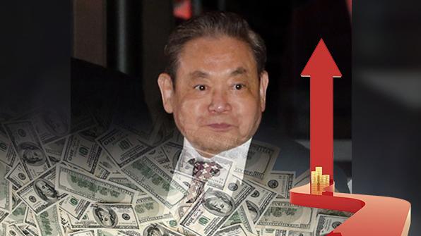이건희 삼성 회장 세계 부호 37위로↑…올해 재산 9조원 급증
