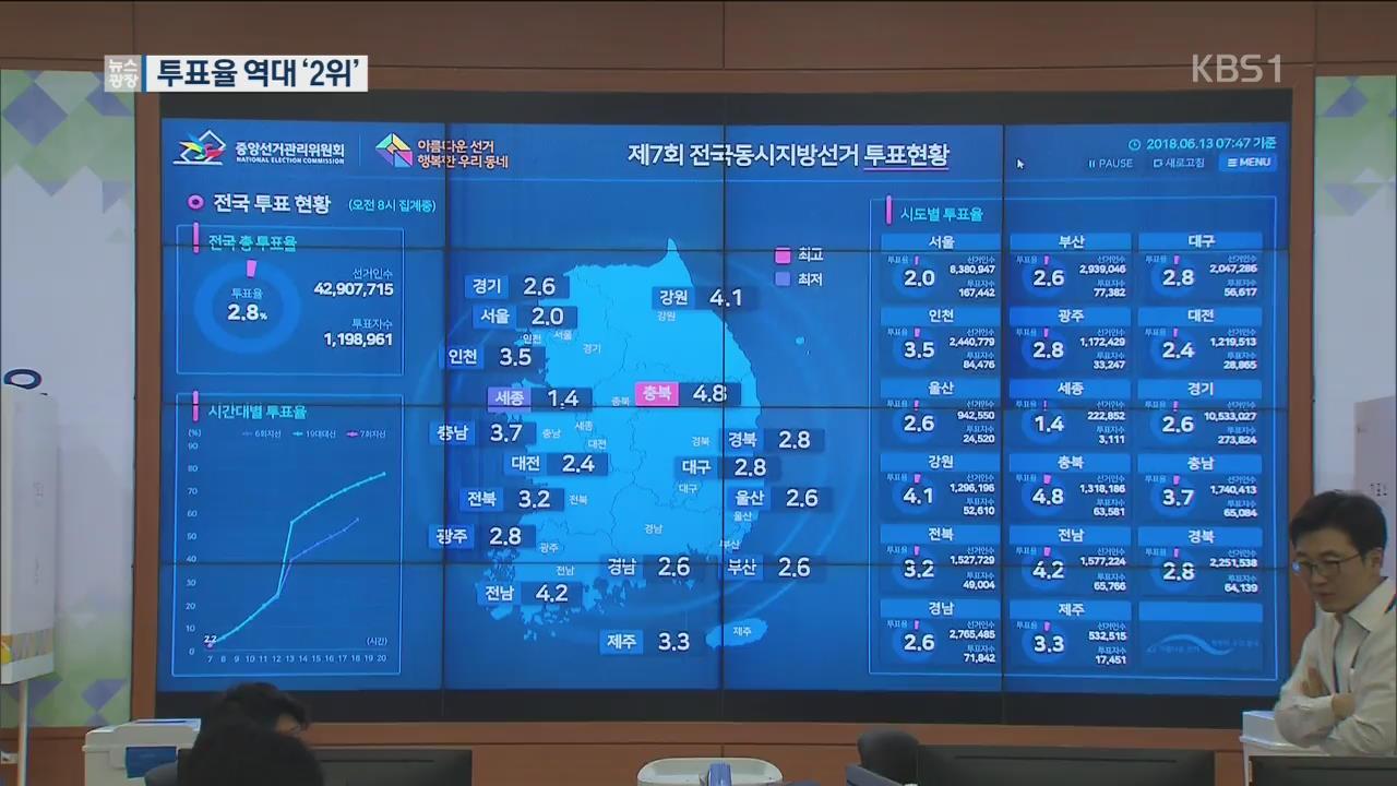 잠정 투표율 60.2%…지방선거 역대 2위