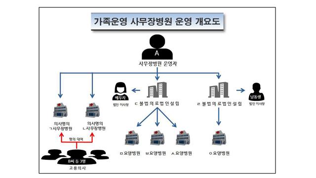 일가족이 '사무장병원' 운영…10년간 요양급여 430억 편취