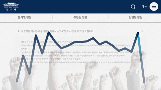 [국민청원①] '도배' 줄이고 문턱 높인 시즌2, '정당해산'에 화력 집중